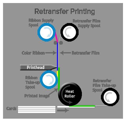 Stampanti Matica XID8100 e XID8300: la tecnologia retransfer